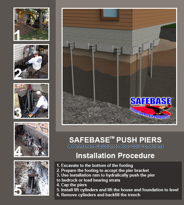 Foundation Pier Contractor In Nebraska